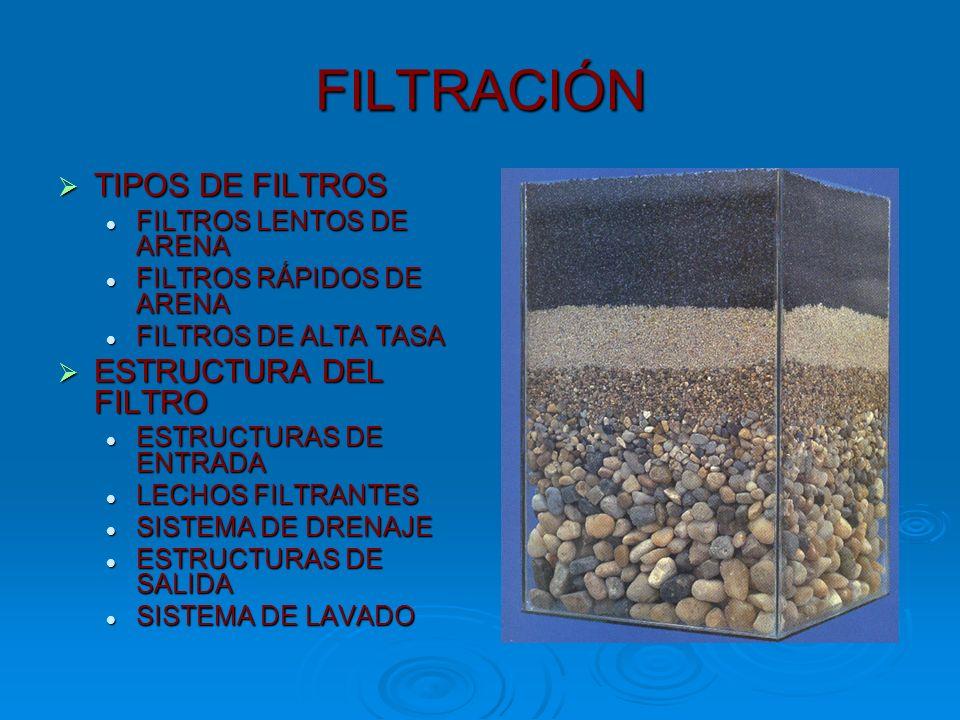 FILTRACIÓN TIPOS DE FILTROS ESTRUCTURA DEL FILTRO