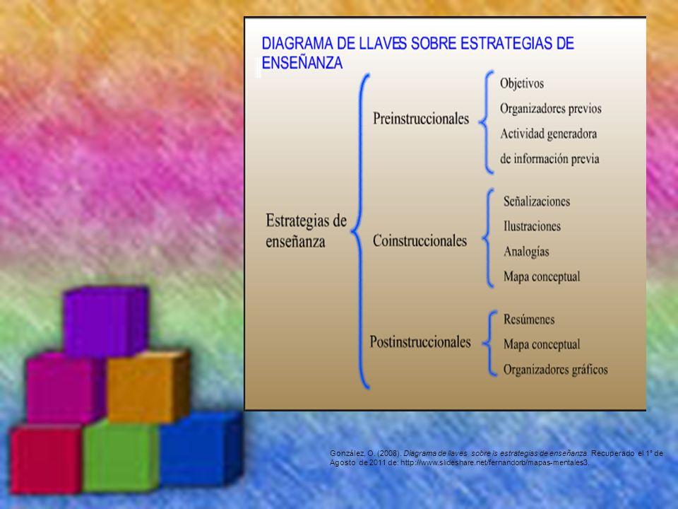González, O. (2008). Diagrama de llaves sobre ls estrategias de enseñanza. Recuperado el 1° de