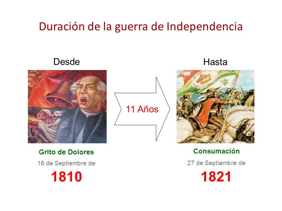 Duración de la guerra de Independencia