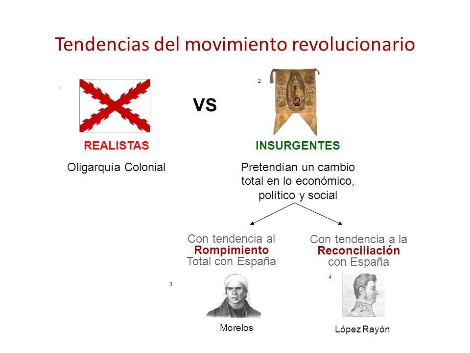 Tendencias del movimiento revolucionario