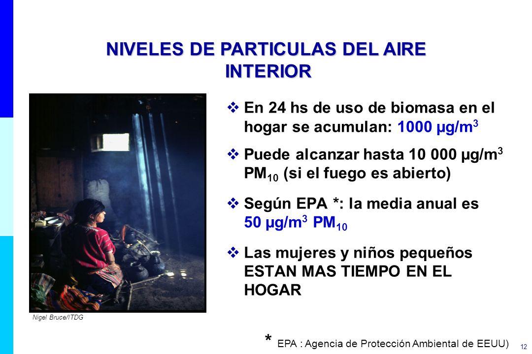 NIVELES DE PARTICULAS DEL AIRE INTERIOR