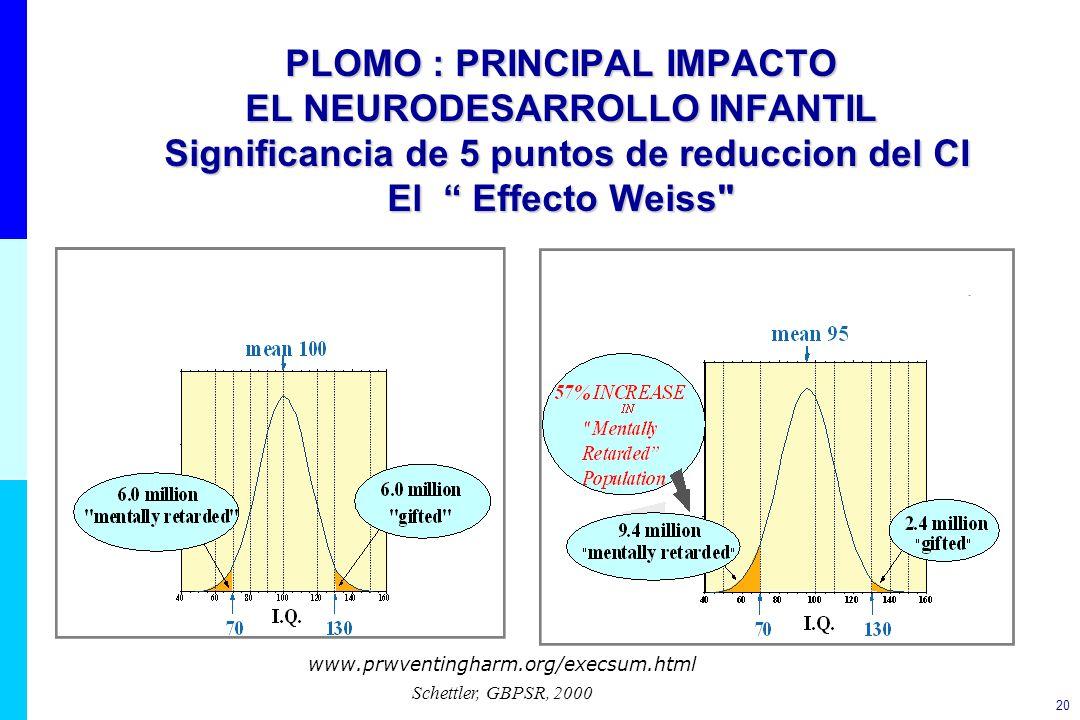 PLOMO : PRINCIPAL IMPACTO EL NEURODESARROLLO INFANTIL Significancia de 5 puntos de reduccion del CI El Effecto Weiss