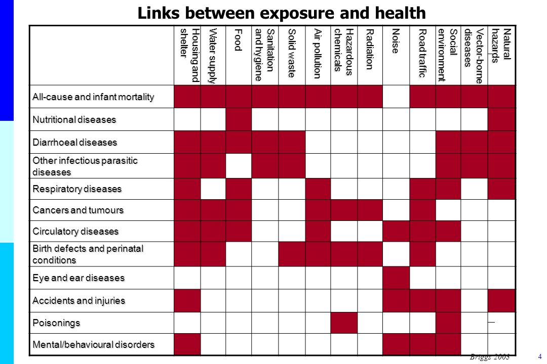 Links between exposure and health