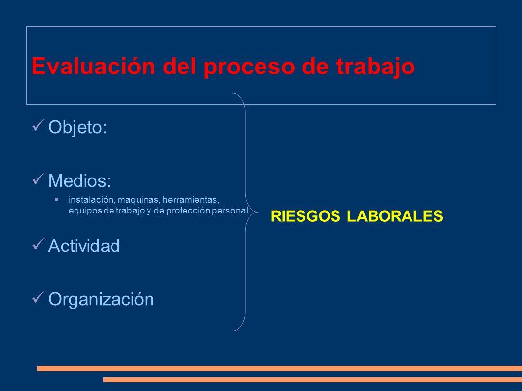 Evaluación del proceso de trabajo
