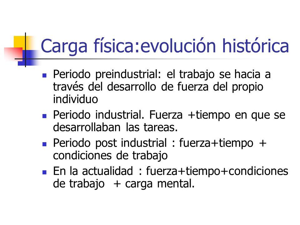 Carga física:evolución histórica