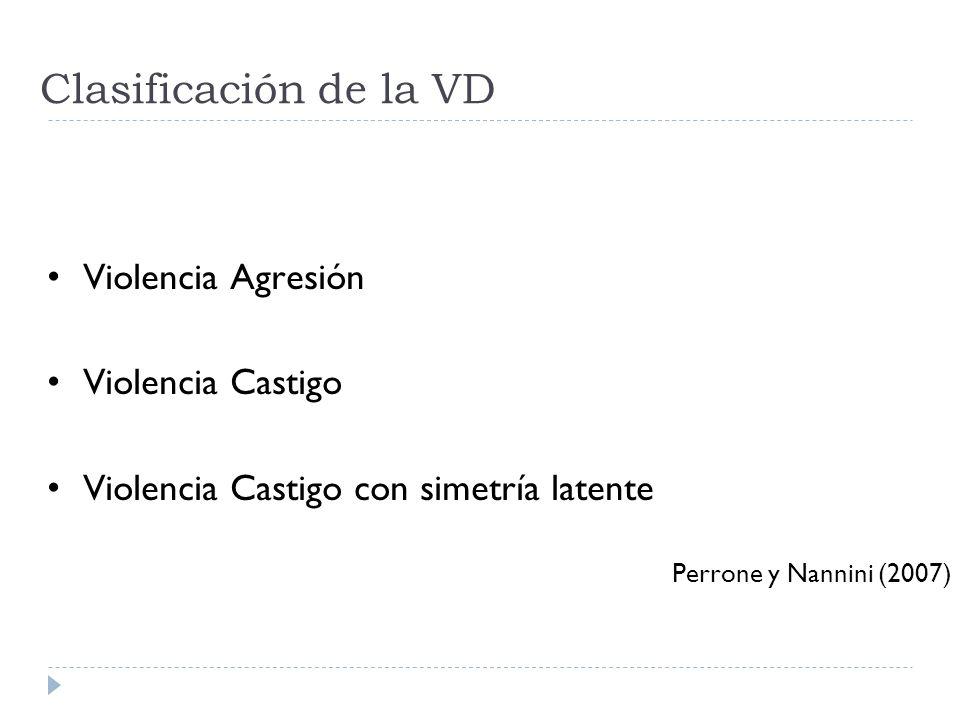Clasificación de la VD Violencia Agresión Violencia Castigo