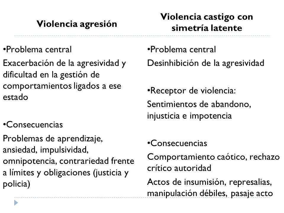Violencia castigo con simetría latente