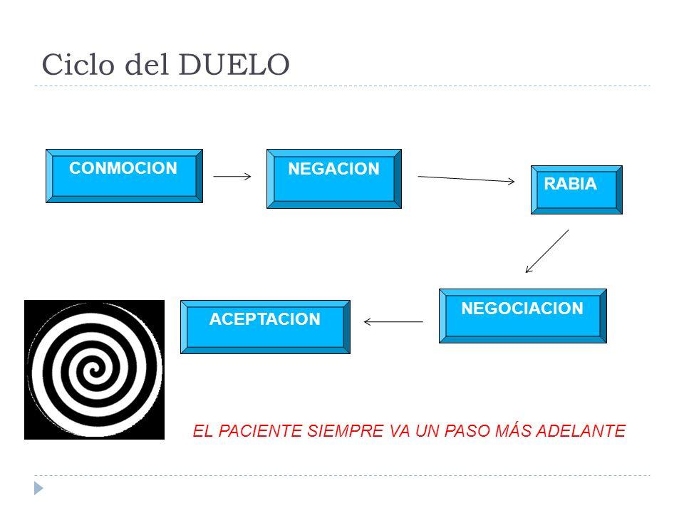 Ciclo del DUELO CONMOCION NEGACION RABIA NEGOCIACION ACEPTACION