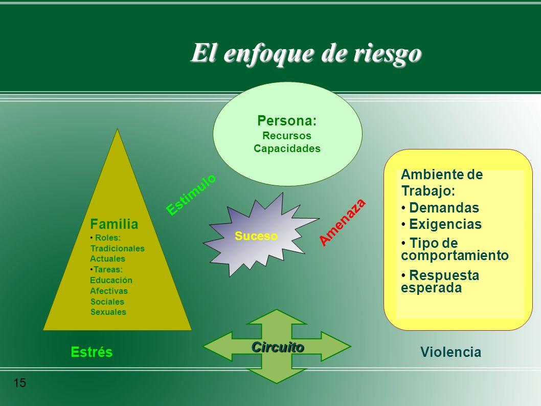 El enfoque de riesgo Persona: Ambiente de Trabajo: Demandas Exigencias