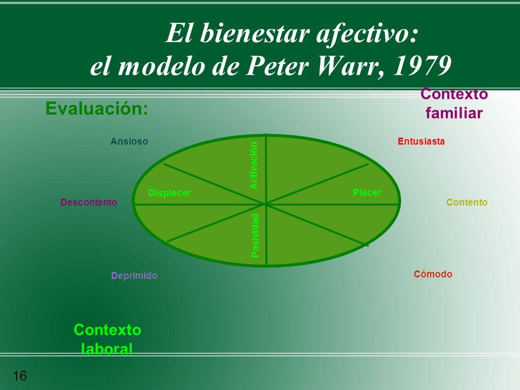 El bienestar afectivo: el modelo de Peter Warr, 1979