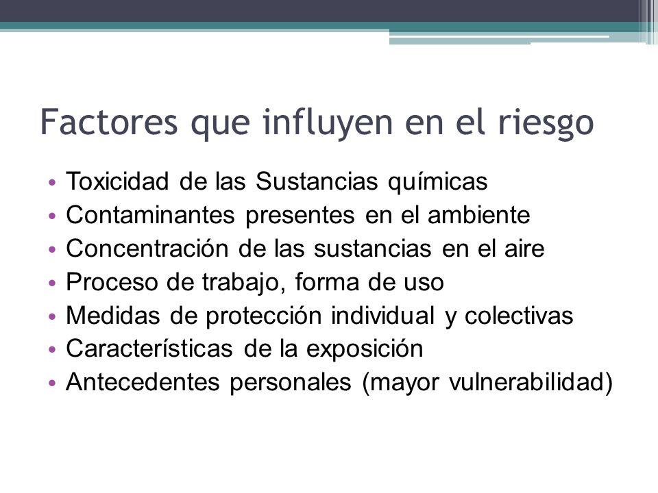 Factores que influyen en el riesgo