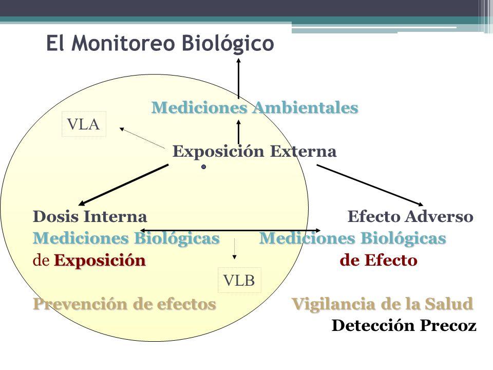 El Monitoreo Biológico