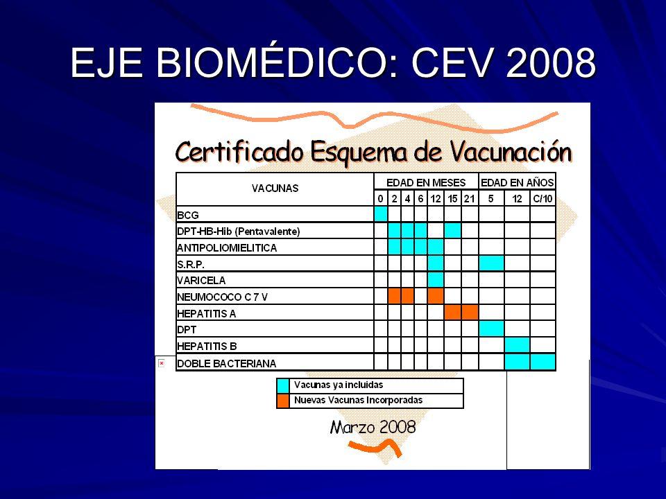 EJE BIOMÉDICO: CEV 2008