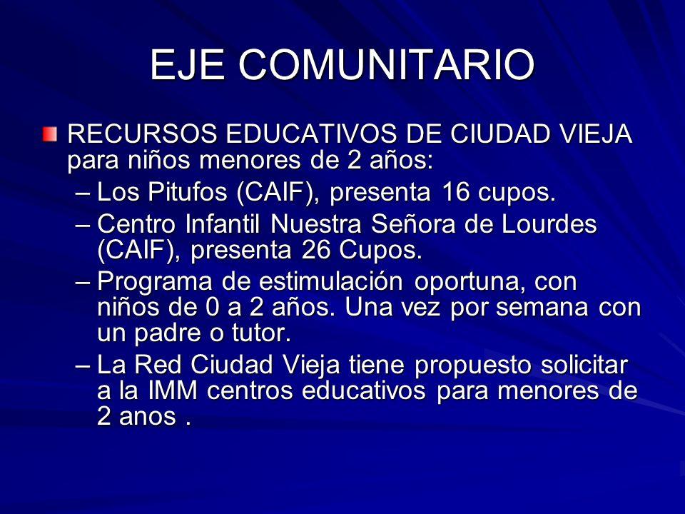 EJE COMUNITARIO RECURSOS EDUCATIVOS DE CIUDAD VIEJA para niños menores de 2 años: Los Pitufos (CAIF), presenta 16 cupos.