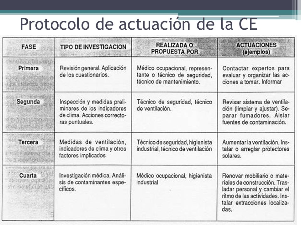 Protocolo de actuación de la CE