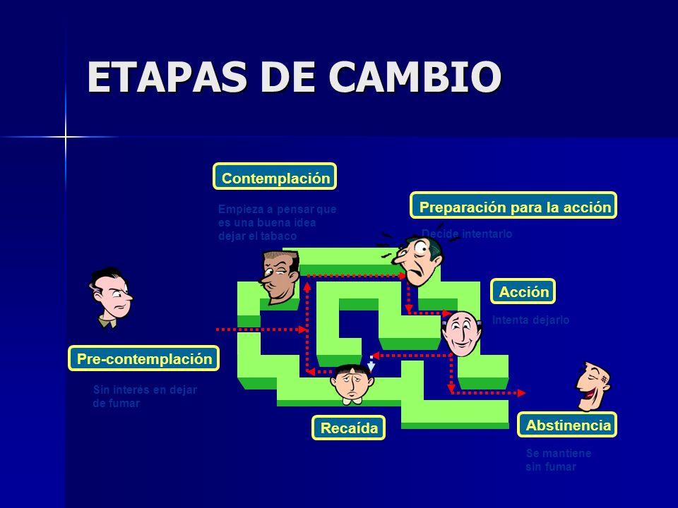 ETAPAS DE CAMBIO Contemplación Preparación para la acción Acción