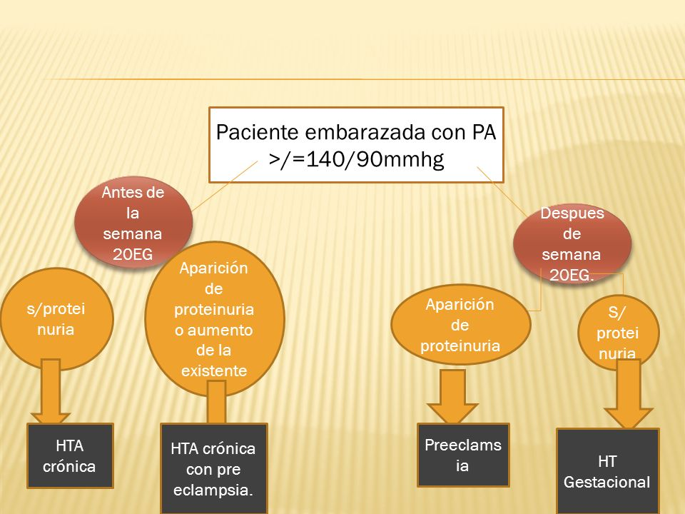 Paciente embarazada con PA >/=140/90mmhg