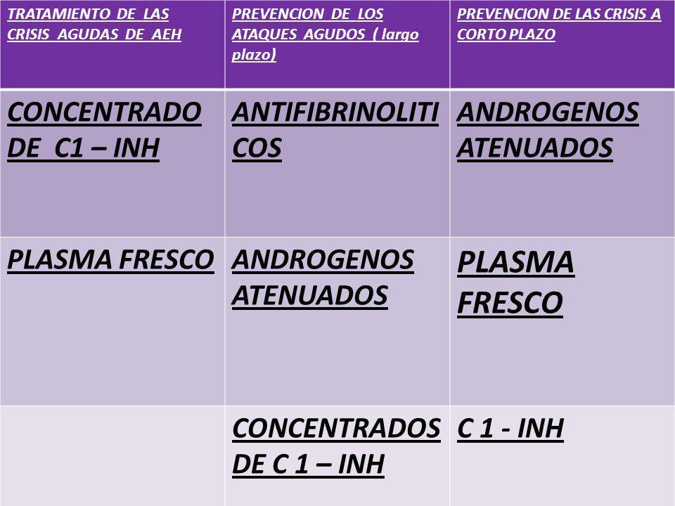 CONCENTRADO DE C1 – INH ANTIFIBRINOLITICOS ANDROGENOS ATENUADOS