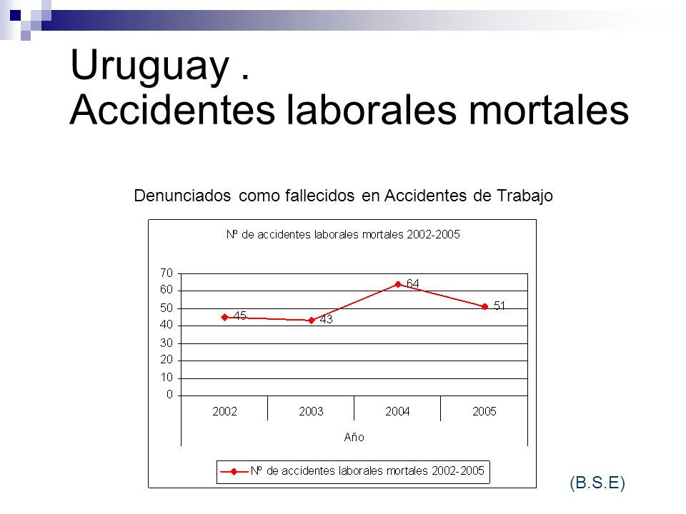 Uruguay . Accidentes laborales mortales
