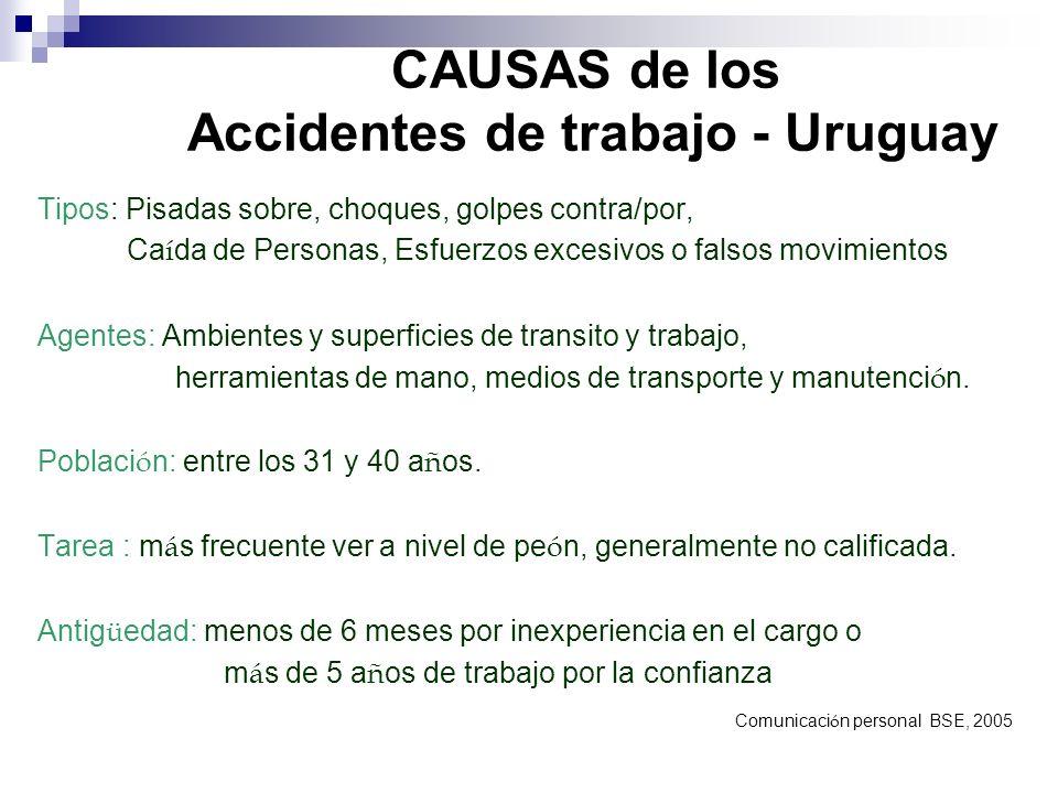 CAUSAS de los Accidentes de trabajo - Uruguay