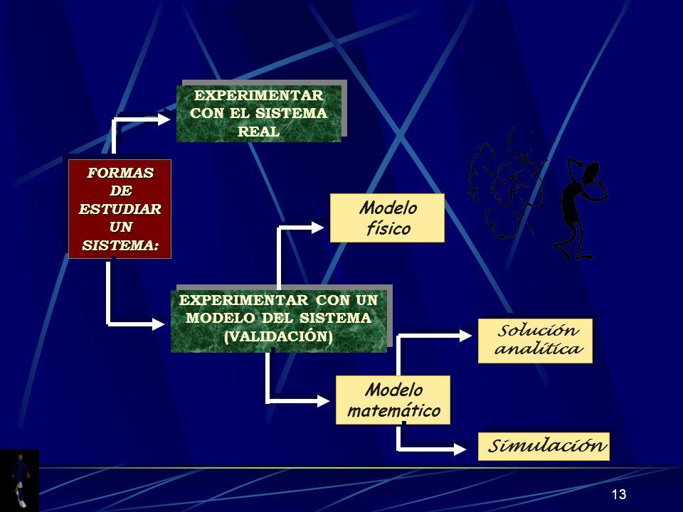 Modelo físico Modelo matemático Simulación
