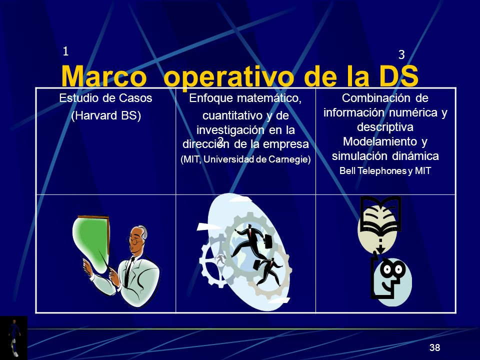 Marco operativo de la DS