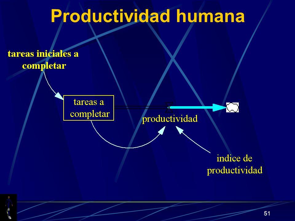 Productividad humana