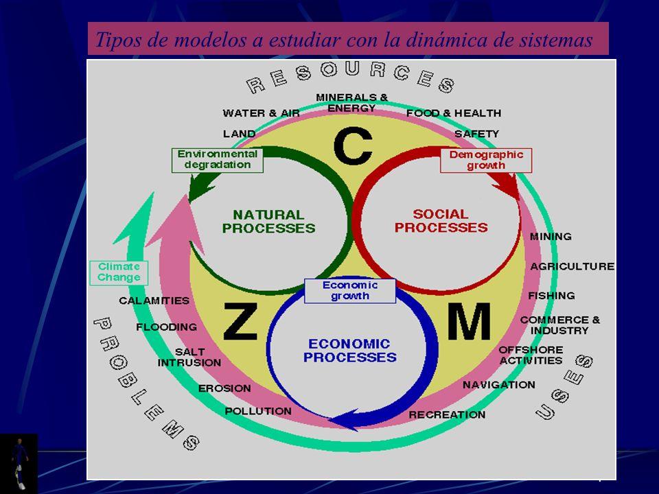 Tipos de modelos a estudiar con la dinámica de sistemas