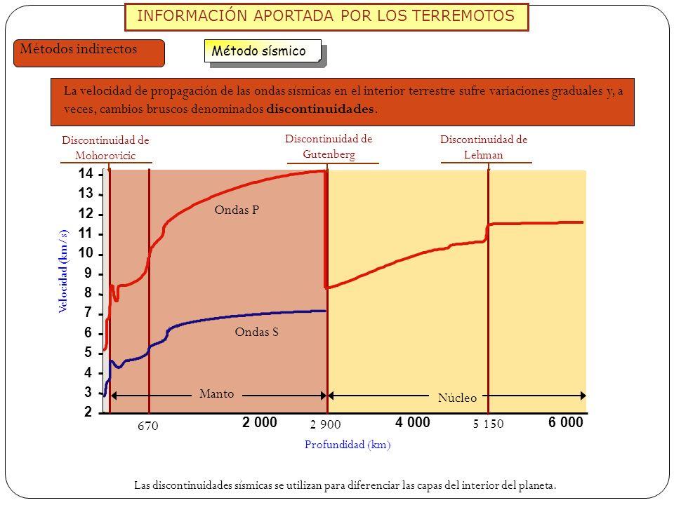 Métodos indirectos INFORMACIÓN APORTADA POR LOS TERREMOTOS