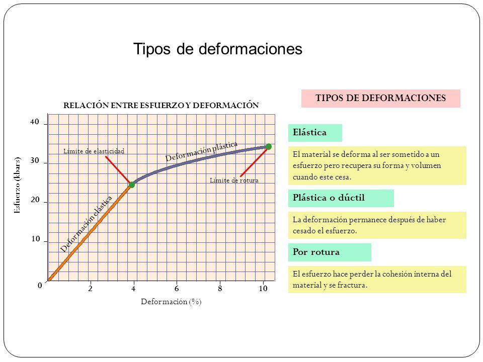 TIPOS DE DEFORMACIONES