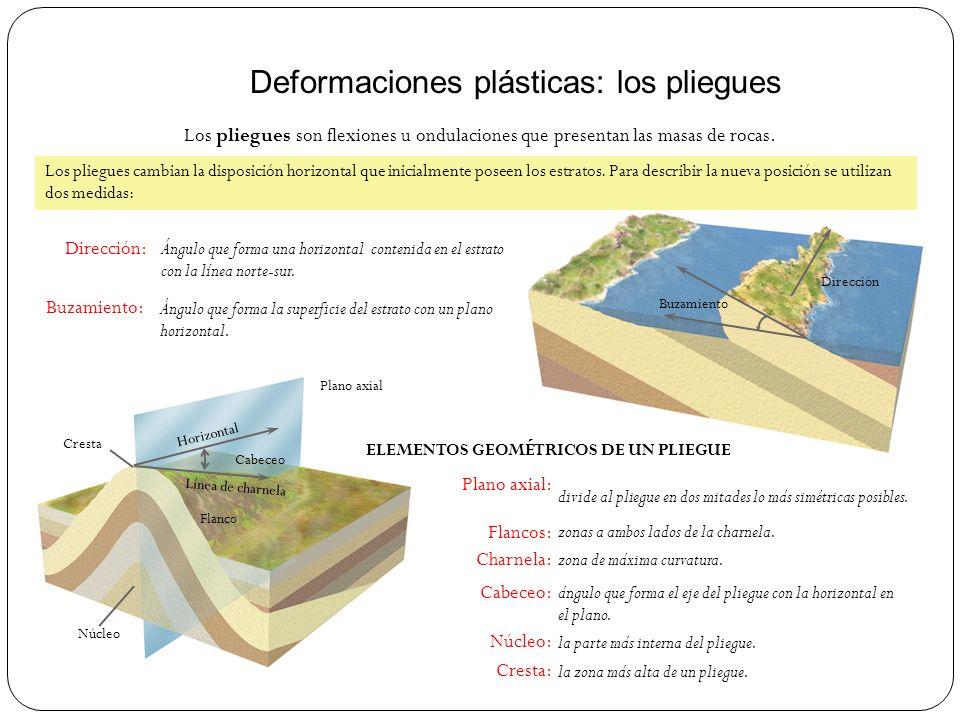 Deformaciones plásticas: los pliegues