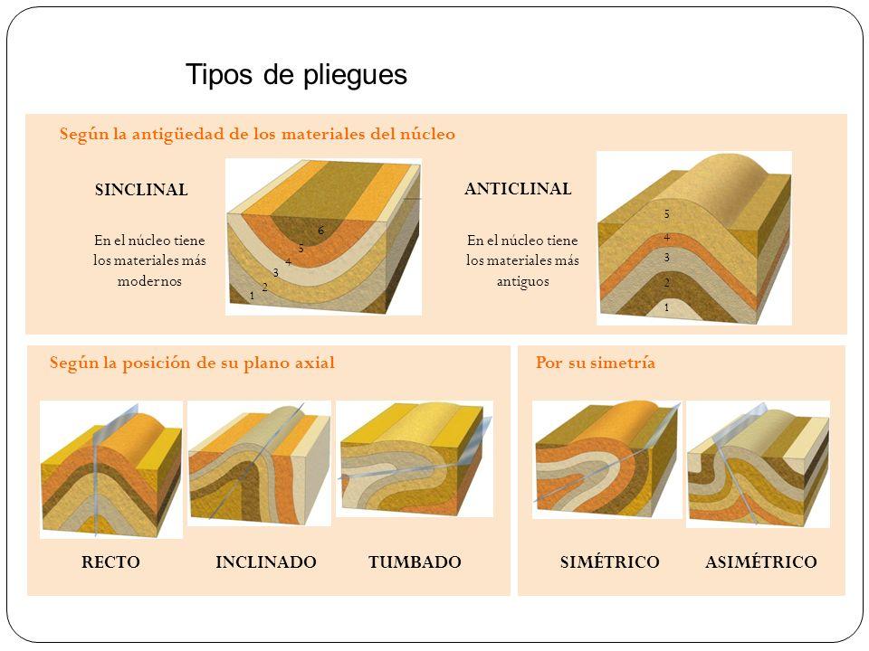 Tipos de pliegues Según la antigüedad de los materiales del núcleo