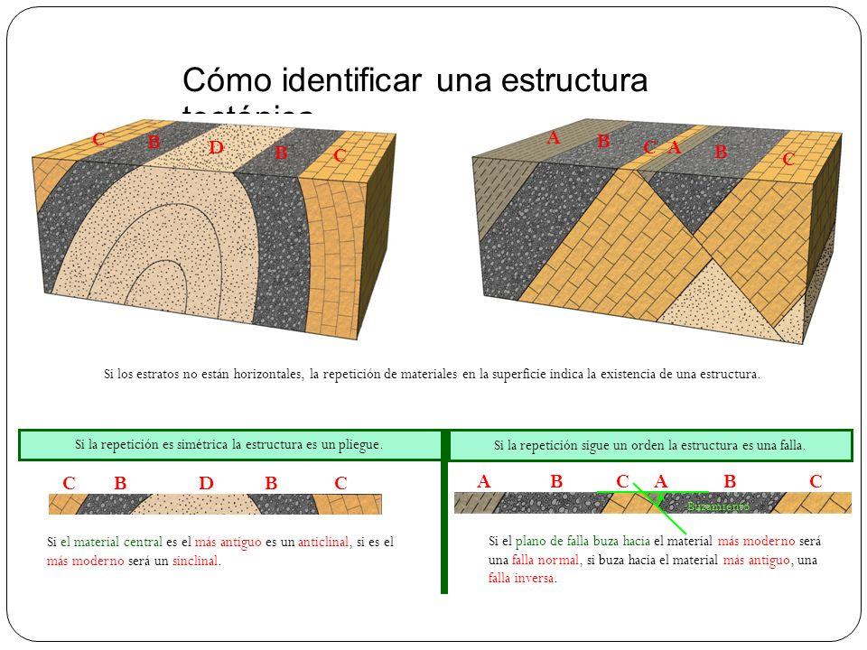 Cómo identificar una estructura tectónica
