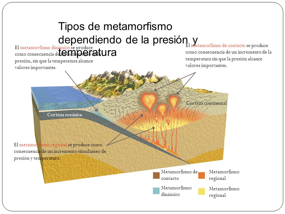 Tipos de metamorfismo dependiendo de la presión y temperatura