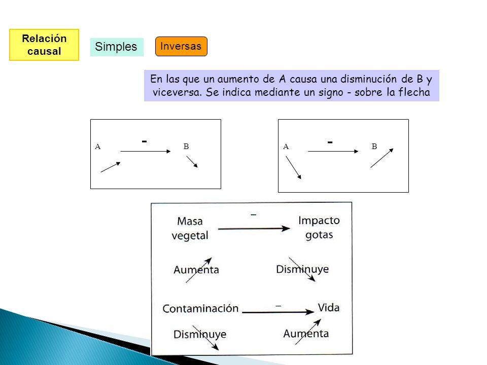 - - Simples Relación causal Inversas