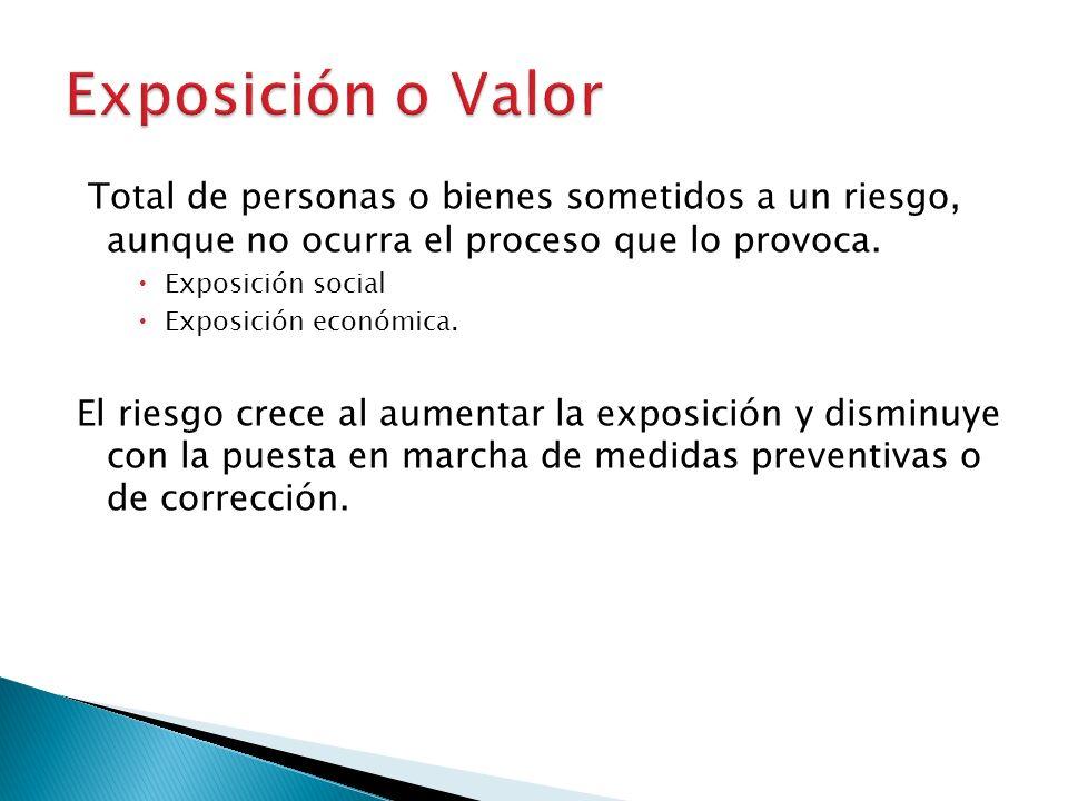 Exposición o Valor Total de personas o bienes sometidos a un riesgo, aunque no ocurra el proceso que lo provoca.