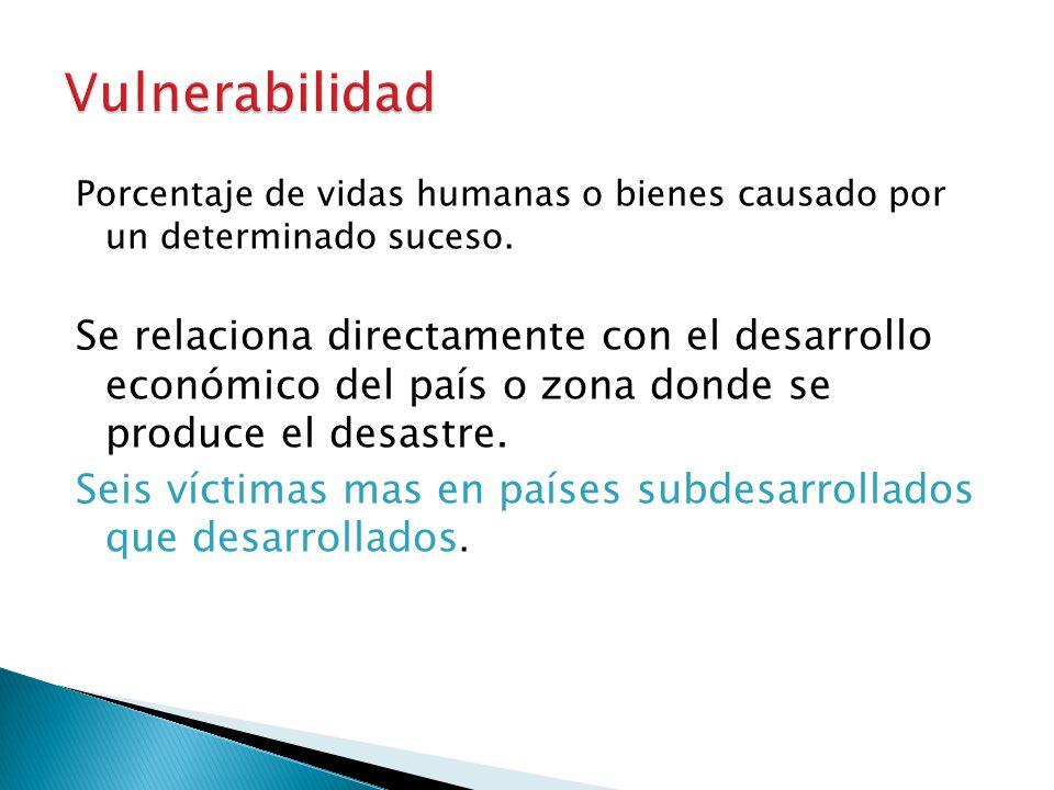 Vulnerabilidad Porcentaje de vidas humanas o bienes causado por un determinado suceso.