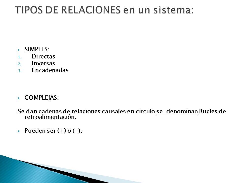 TIPOS DE RELACIONES en un sistema: