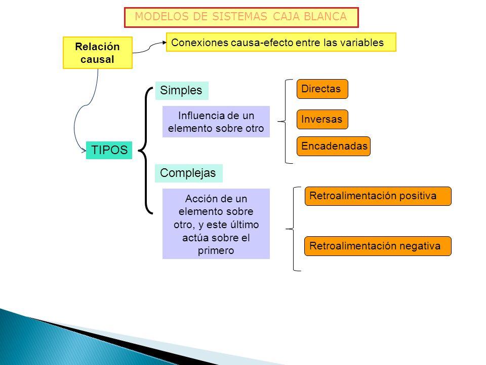 Simples TIPOS Complejas MODELOS DE SISTEMAS CAJA BLANCA