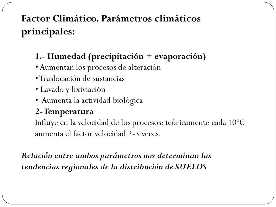 Factor Climático. Parámetros climáticos principales:
