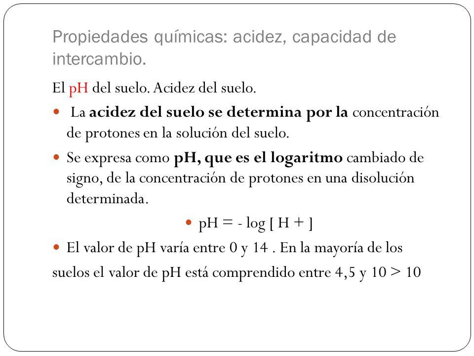 Propiedades químicas: acidez, capacidad de intercambio.