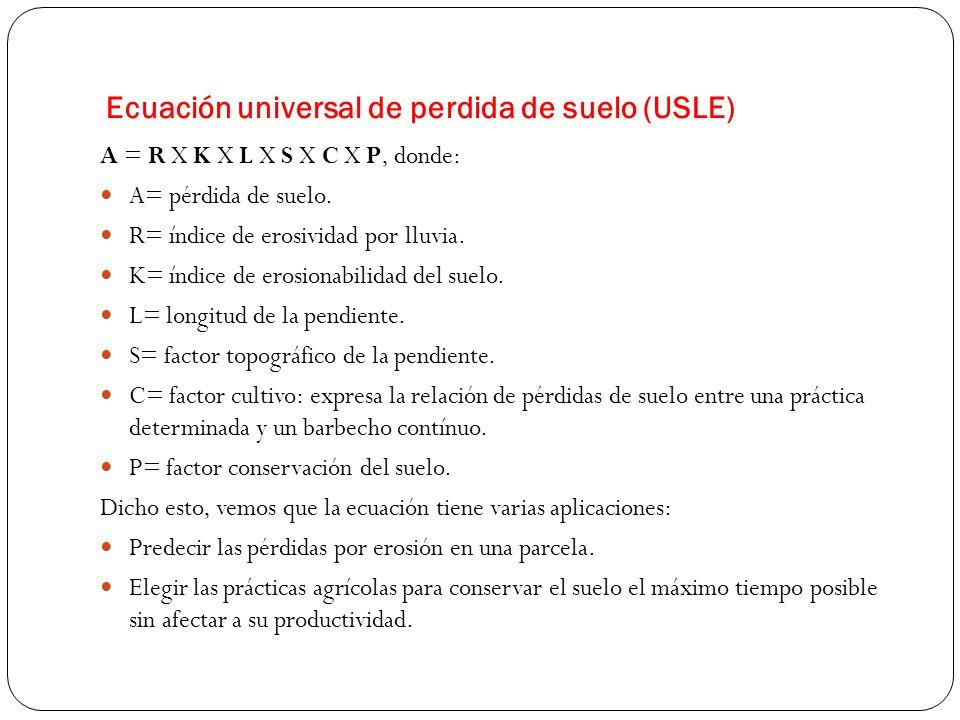 Ecuación universal de perdida de suelo (USLE)