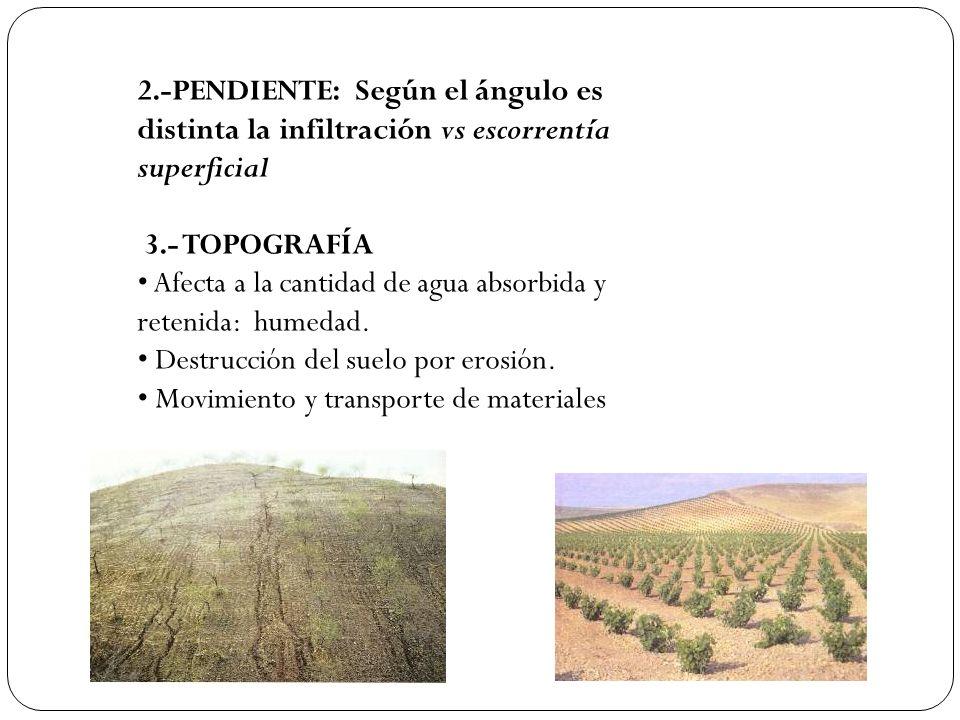2.-PENDIENTE: Según el ángulo es distinta la infiltración vs escorrentía superficial