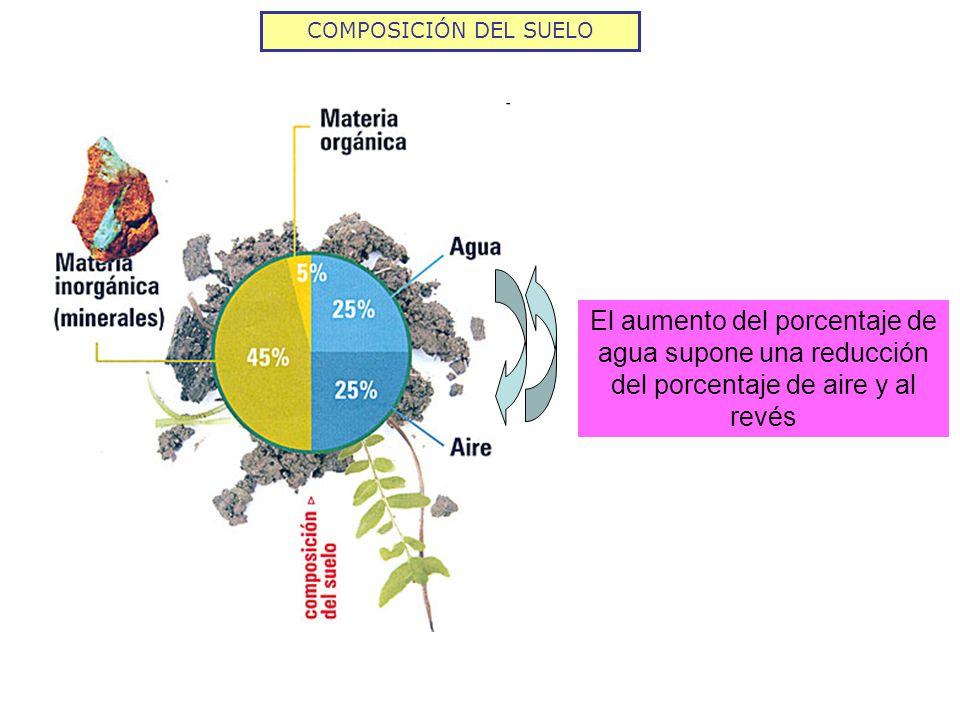 COMPOSICIÓN DEL SUELO El aumento del porcentaje de agua supone una reducción del porcentaje de aire y al revés.