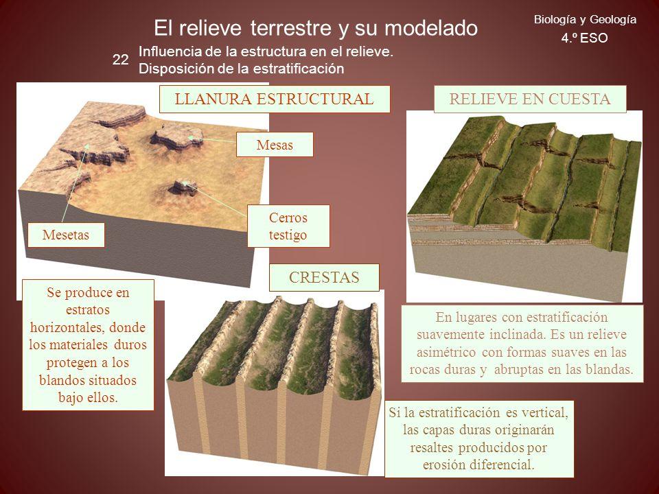 El relieve terrestre y su modelado