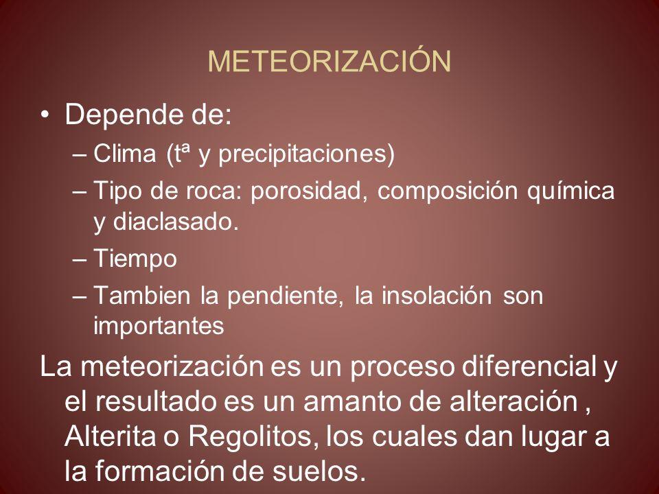 METEORIZACIÓN Depende de: