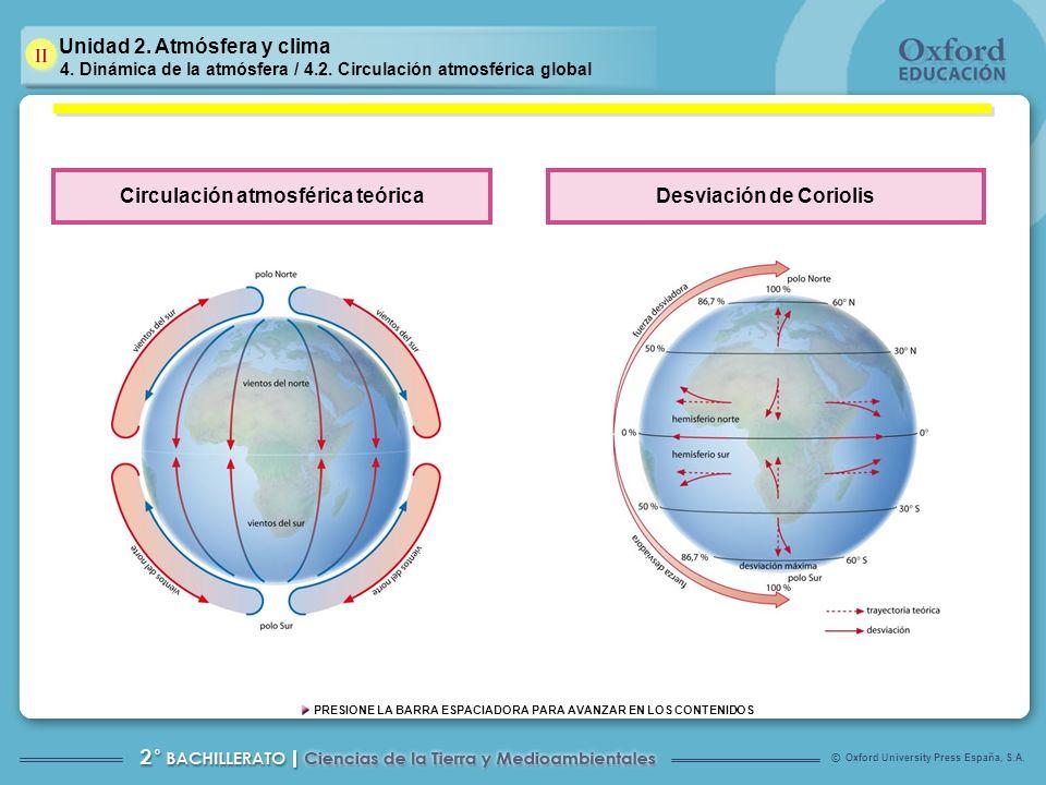 Circulación atmosférica teórica Desviación de Coriolis
