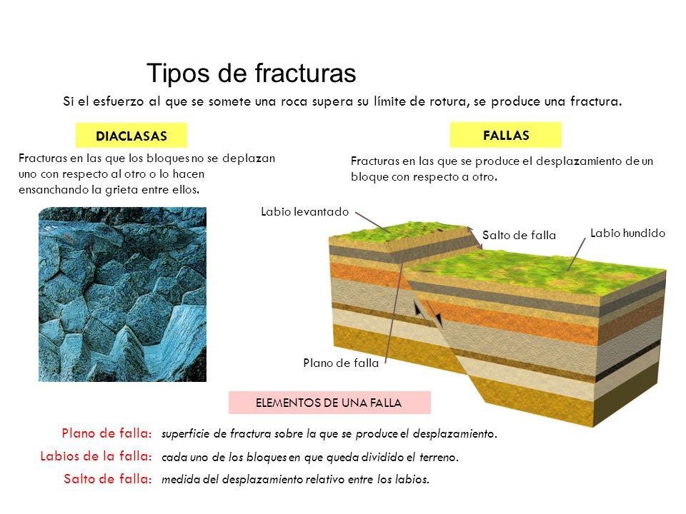 Tipos de fracturas Si el esfuerzo al que se somete una roca supera su límite de rotura, se produce una fractura.