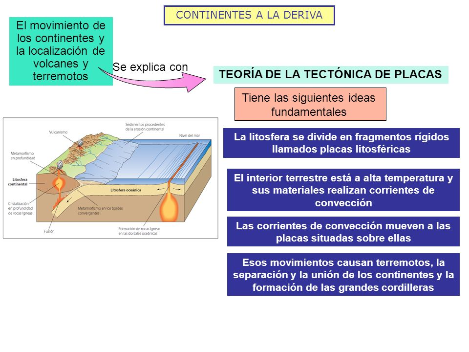 Las corrientes de convección mueven a las placas situadas sobre ellas