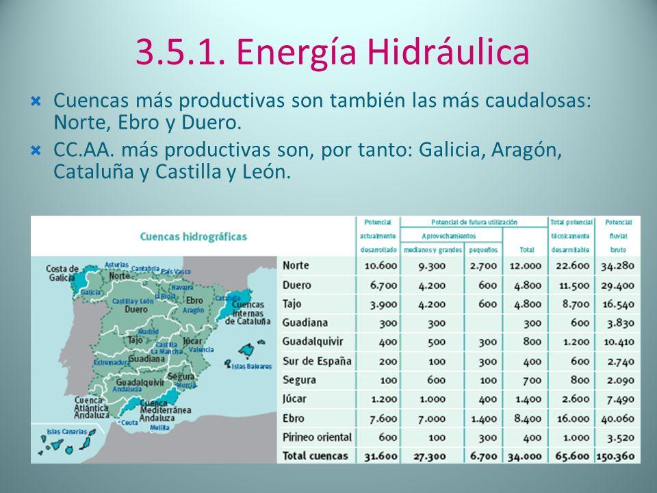 3.5.1. Energía Hidráulica Cuencas más productivas son también las más caudalosas: Norte, Ebro y Duero.